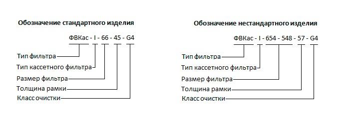 Обозначение стандартных и нестандартных кассетных фильтров ФВКас i для вентиляции